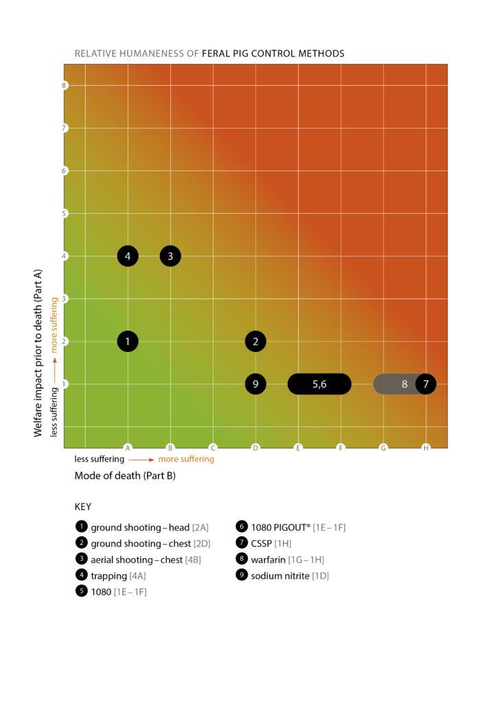 feral pig humaneness matrix