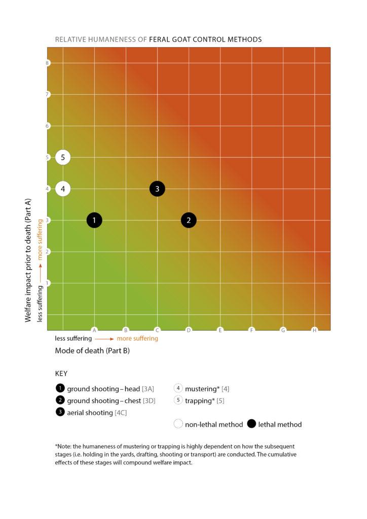 goat humaneness matrix